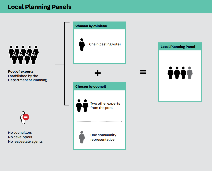 Image demonstrating How will the Local Planning Panel operate