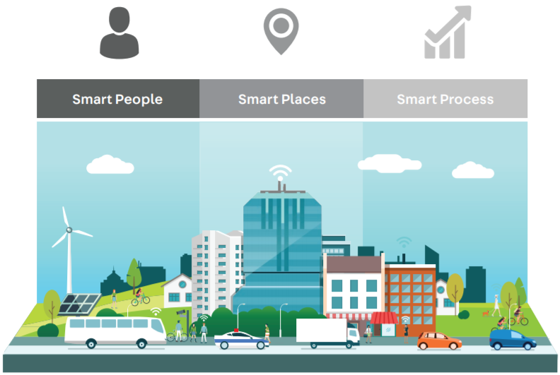 Image for Smart Cities roadmap
